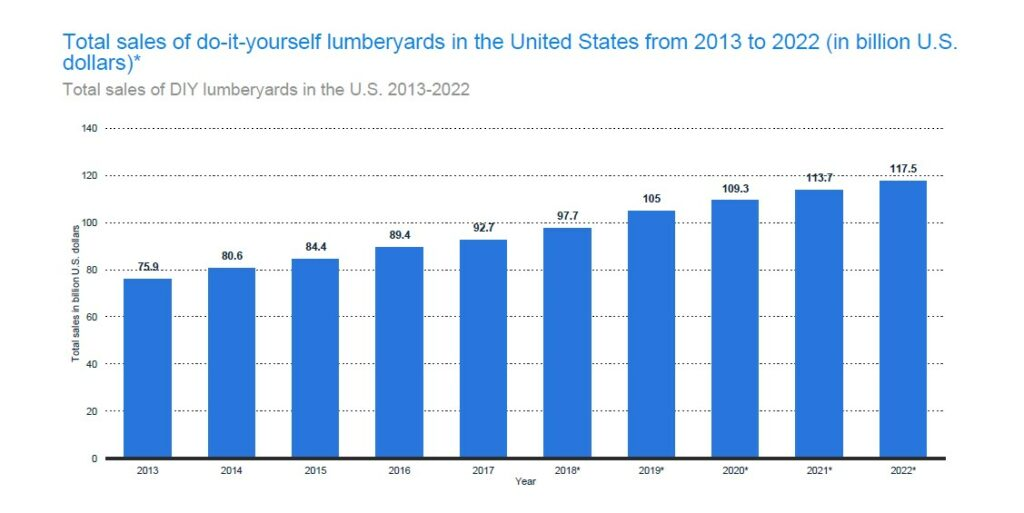 DIY Lumberyard Sales Increase