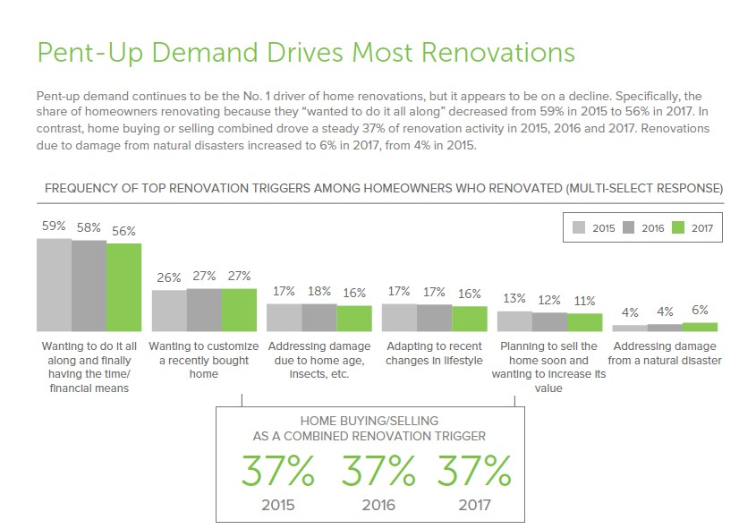 Renovations Due To Pent-Up Drive Continue To Take a Dive