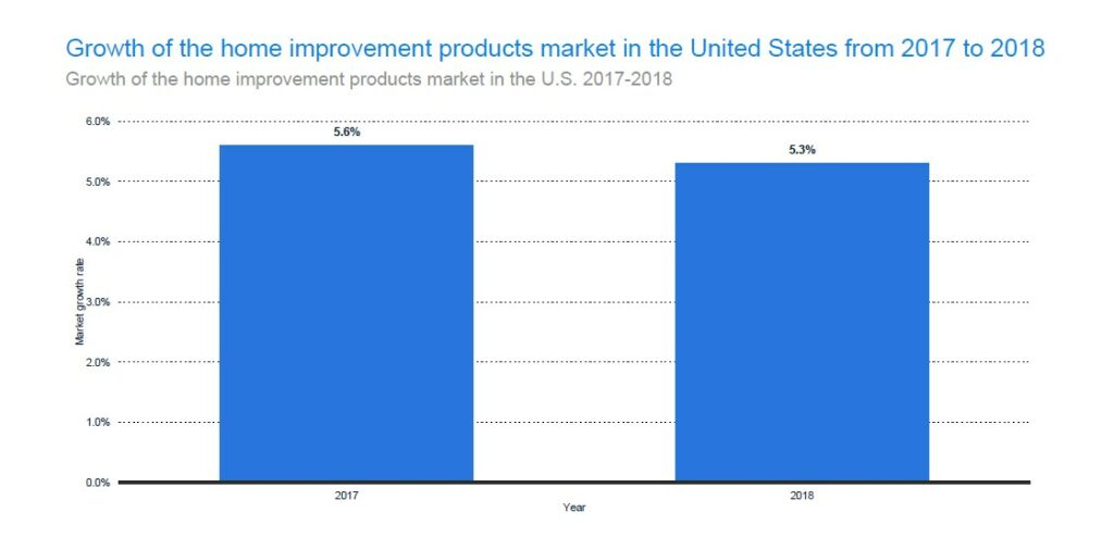 Home Improvement Product Market