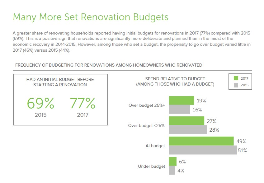 Homeowners are more Intentional with Their Renovation Budgets