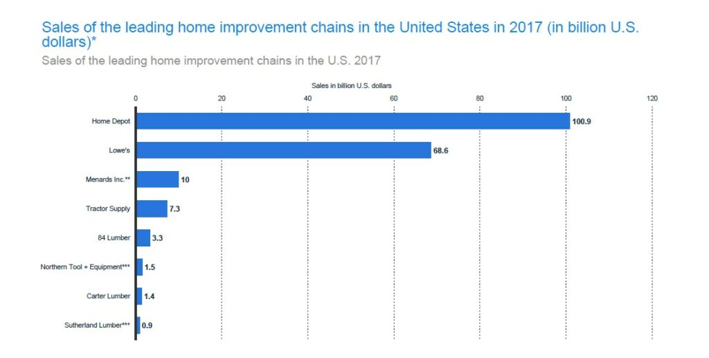 Revenue Generated by Home Improvement Chains in The US (2017)