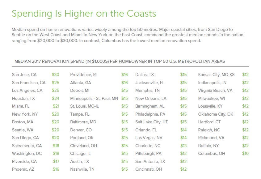 Spending is Even Higher Along the Coasts