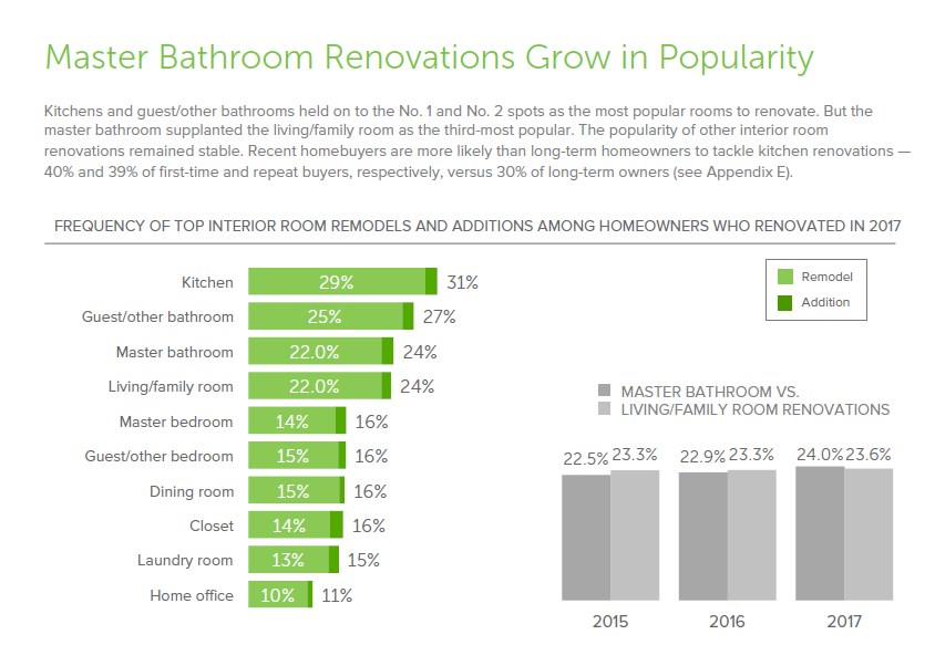 Master Bathroom Popularity is growing by the Day