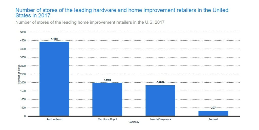 Number of Stores of Popular Home Improvement Retailers