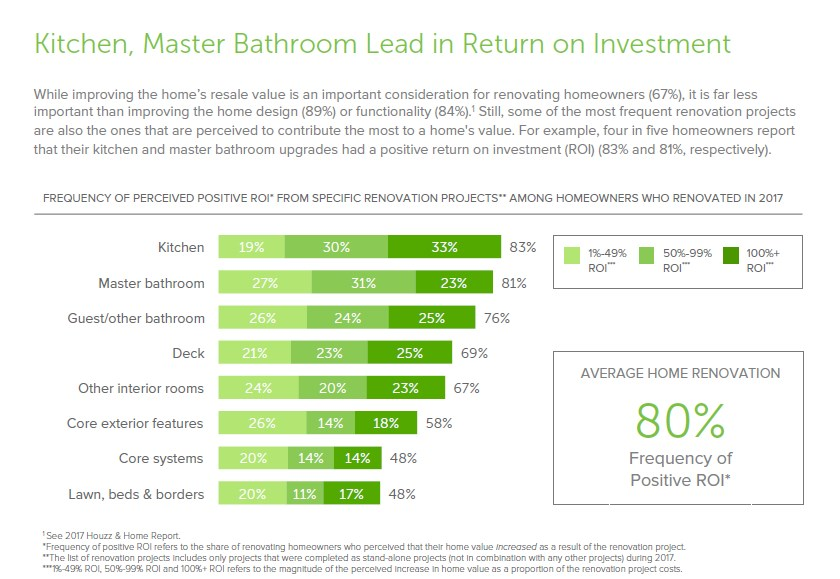 Master Bathroom and Kitchen Upgrades Deliver a Return on Investment