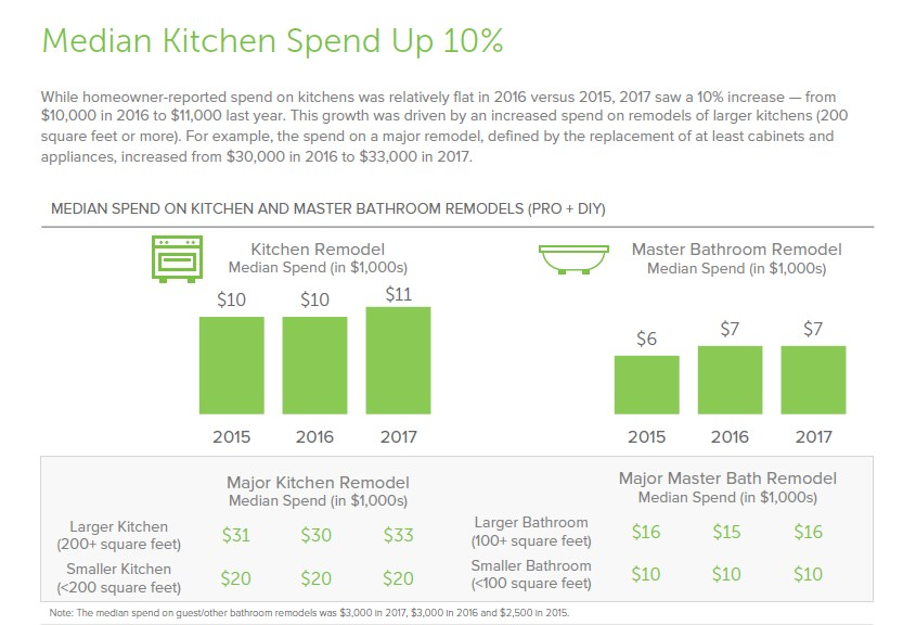 Kitchen Expenditure Spikes