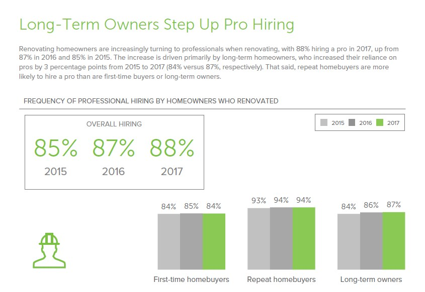 Long-term Homeowners Hire Pros