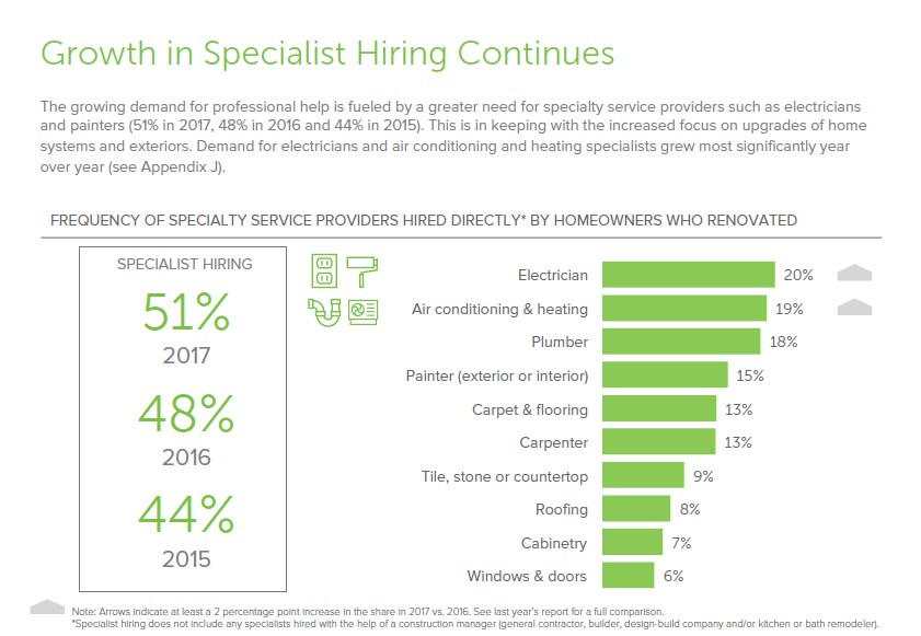 Reliance on Specialized Professionals Continues