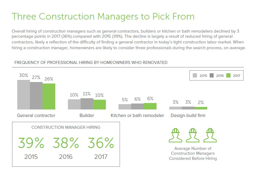 Construction Managers are Losing Demand