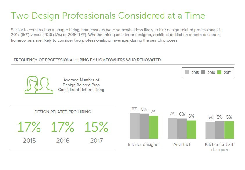 Design Professionals aren't Getting Hired