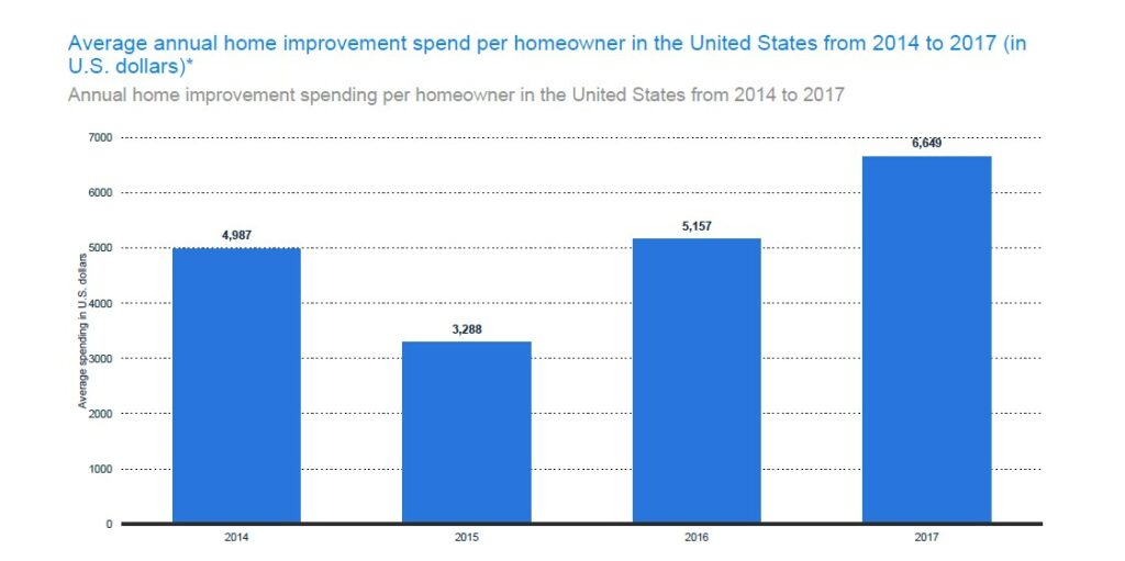 Average Spend on Home Improvement Per Year
