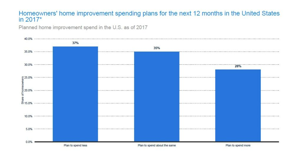 Home Improvement Planned Expenditure