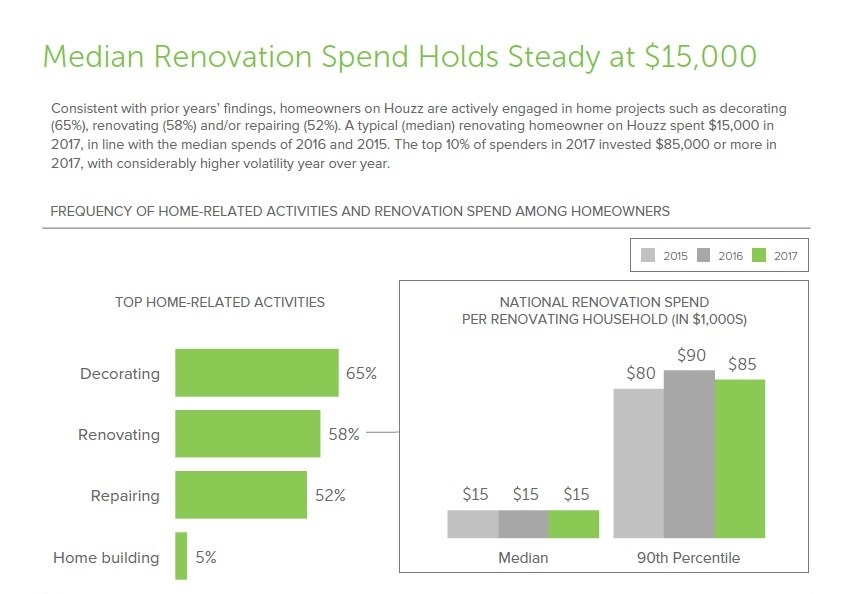 The Average Renovation Expenditure is $15,000
