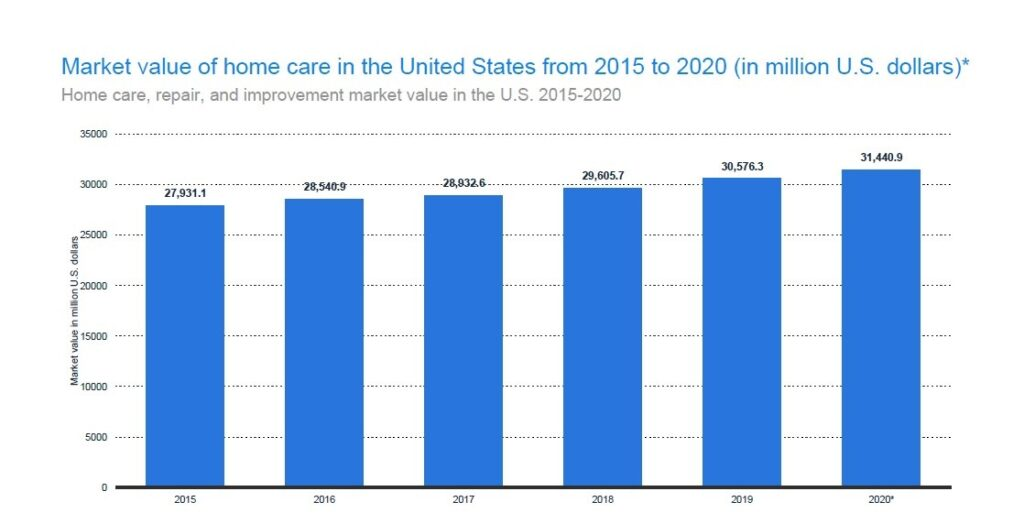 Market Value of Home Care Products Continues to Rise