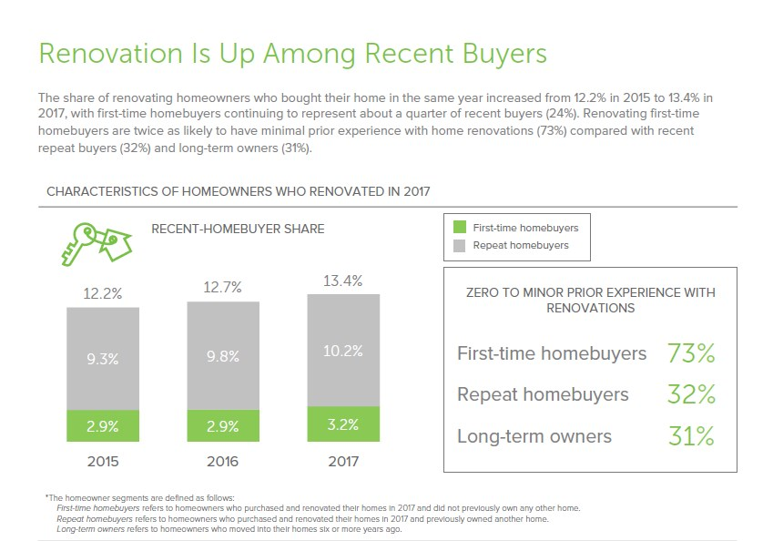 Recent Home Buyers are more likely to Renovate